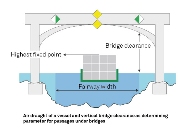 Cross-section of the river's fairway, graphic chart