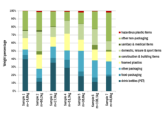 Graph of detailled sorting results