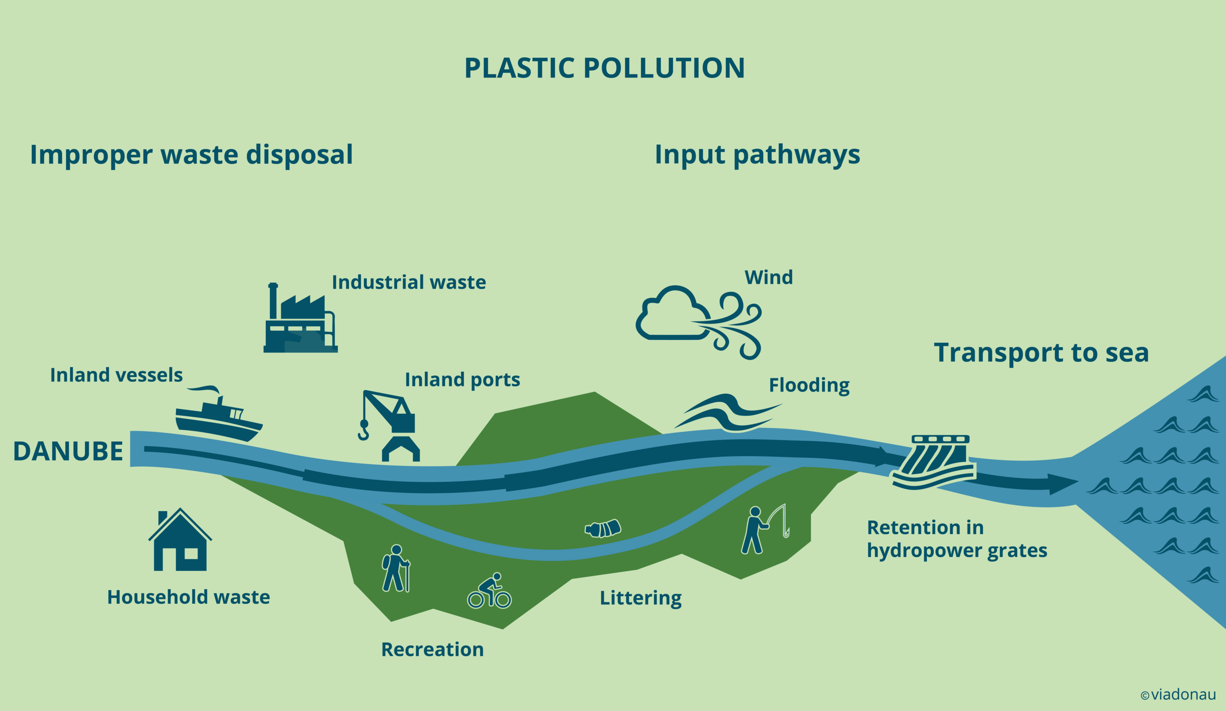 Sources and pathways of plastic pollution