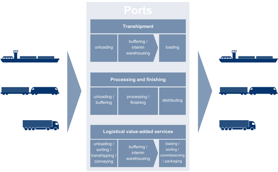 Inland ports as multimodal logistics hub, graphic